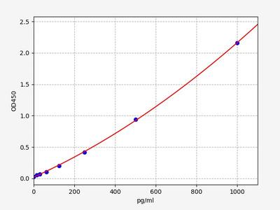 Rat CD97(Cluster of Differentiation 97) ELISA Kit