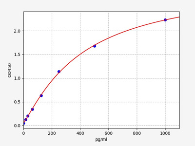 Human PDGF-AA(Platelet Derived Growth Factor-AA) ELISA Kit