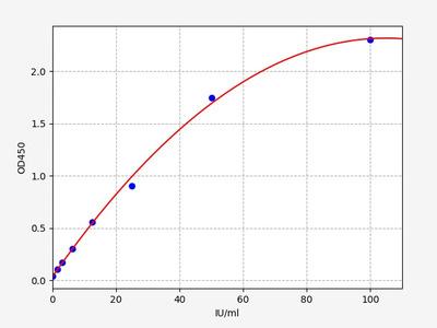 Human Ep-CAM/CD326(Epithelial Cell Adhesion Molecule) ELISA Kit