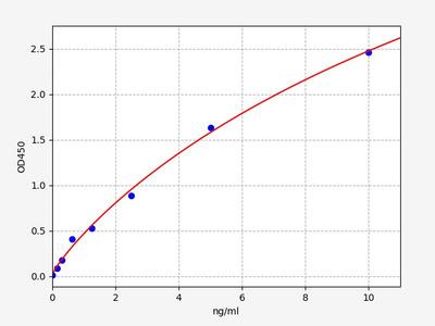 Human HMGA1(High mobility group protein HMG-I/HMG-Y) ELISA Kit