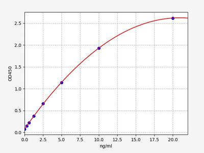 Mouse TDP43(TAR DNA Binding Protein 43) ELISA Kit