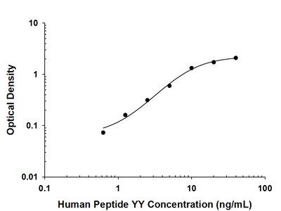 Peptide YY Antibody