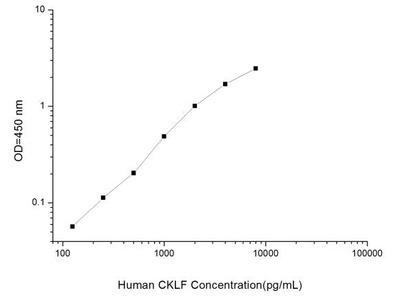CKLF ELISA Kit (Human) (OKEI00160)