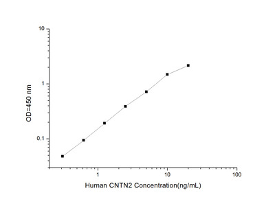 CNTN2 ELISA Kit (Human) (OKEI00241)
