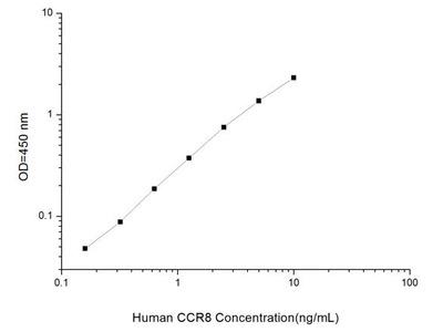 CCR8 ELISA Kit (Human) (OKEI00153)