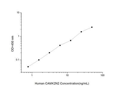 CAMK2N2 ELISA Kit (Human) (OKEI00321)