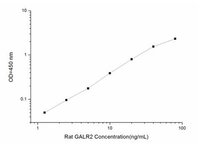 GALR2 ELISA Kit (Rat) (OKEI00895)