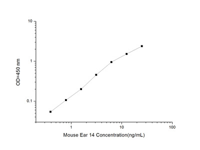 EAR14 ELISA Kit (Mouse) (OKEI00447)