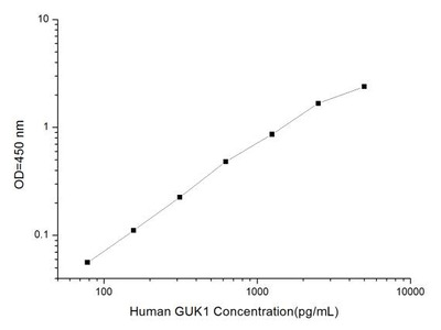 GUK1 ELISA Kit (Human) (OKEI00134)