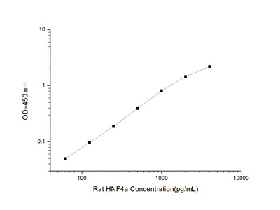HNF4A ELISA Kit (Rat) (OKEI00786)