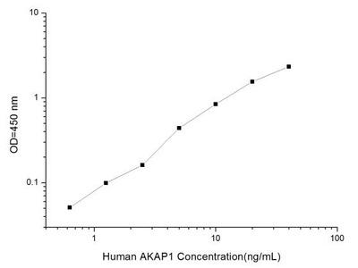 AKAP1 ELISA Kit (Human) (OKEI00133)
