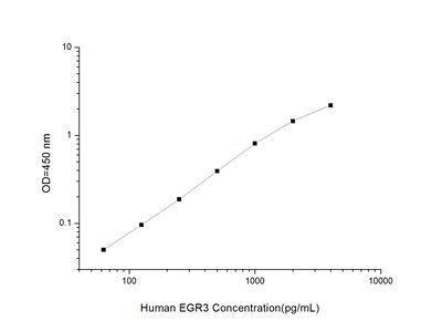 EGR3 ELISA Kit (Human) (OKEI00300)