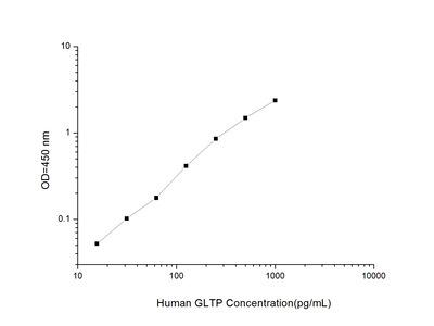 GLTP ELISA Kit (Human) (OKEI00272)