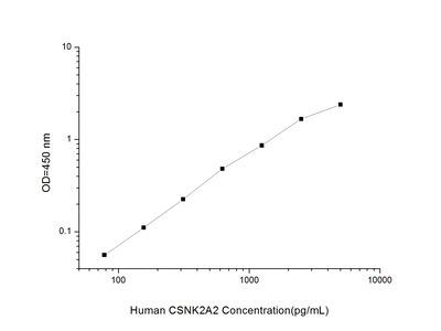 CSNK2A2 ELISA Kit (Human) (OKEI00320)