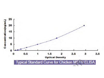 Chicken Myostatin (MSTN) ELISA Kit