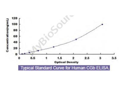 Human Chorionic Gonadotropin Beta Polypeptide (CGb) ELISA Kit