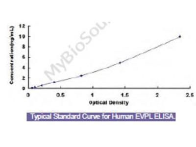 Human Envoplakin (EVPL) ELISA Kit