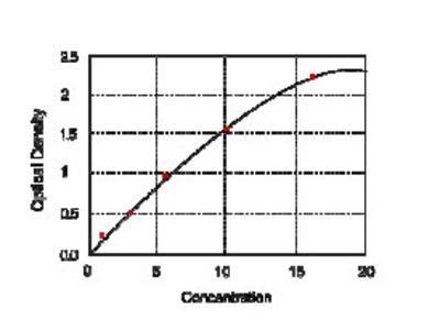 Human Peroxisome proliferator-activated receptor gamma coactivator 1 alpha (PGC1alpha) ELISA Kit