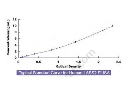 Human Longevity Assurance Homolog 2 (LASS2) ELISA Kit