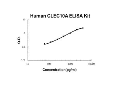 Human CLEC10A PicoKine ELISA Kit