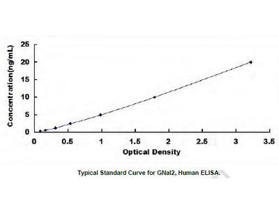 Human G Protein Alpha Inhibiting Activity Polypeptide 2 (GNaI2) ELISA Kit
