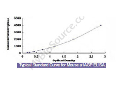 Mouse Alpha-1-Acid Glycoprotein (a1AGP) ELISA Kit