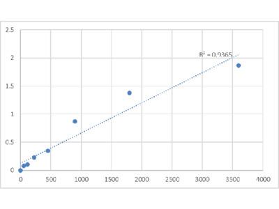 Bovine Glutamine-Rich Protein 1 (QRICH1) ELISA Kit