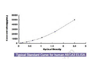 Human ATP Binding Cassette Transporter A3 (ABCA3) ELISA Kit