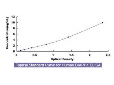 Human Diaphanous Homolog 1 (DIAPH1) ELISA Kit