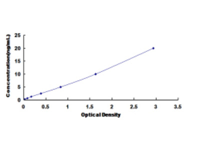Human Cholinergic Receptor, Nicotinic, Alpha 3 (CHRNa3) ELISA Kit