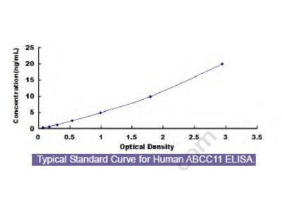 Human ATP Binding Cassette Transporter C11 (ABCC11) ELISA Kit