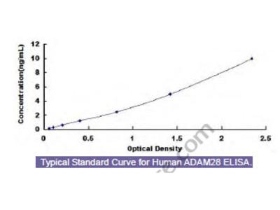 Human A Disintegrin And Metalloprotease 28 (ADAM28) ELISA Kit