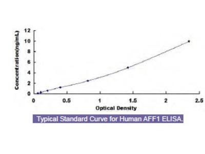Human AF4/FMR2 Family, Member 1 (AFF1) ELISA Kit