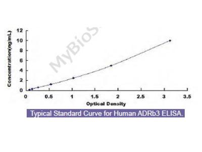 Human Adrenergic Receptor Beta 3 (ADRb3) ELISA Kit