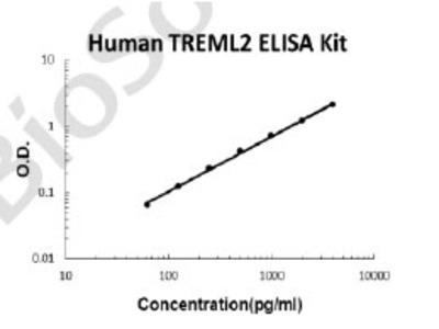 Human TREML2 PicoKine ELISA Kit
