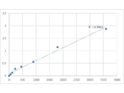Bovine L-xylulose Reductase (DCXR) ELISA Kit