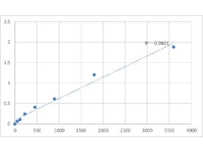 Bovine Endoribonuclease Dicer (DICER1) ELISA Kit
