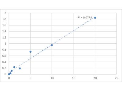 Human Ubiquitin-60S Ribosomal Protein L40 (UBA52) ELISA Kit
