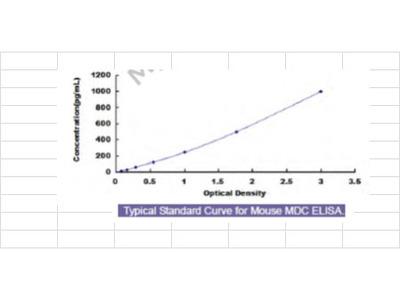 Mouse Macrophage Derived Chemokine (MDC) ELISA Kit