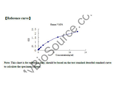 Human VAMP (vesicle-associated membrane protein)-associated protein A, 33kDa (VAPA) ELISA Kit