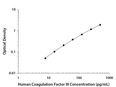 Coagulation Factor III / Tissue Factor ELISA