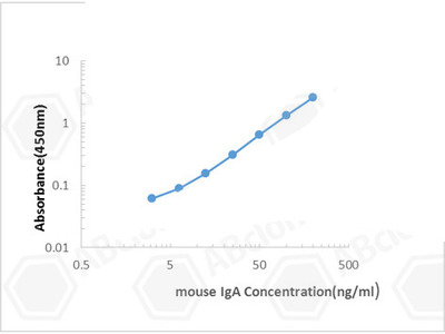 Mouse IgA ELISA Kit