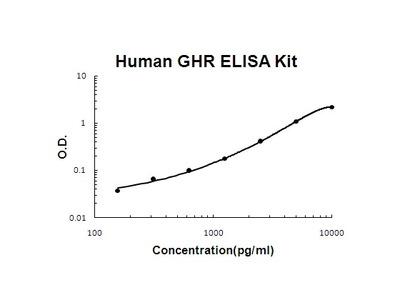 Human GHR PicoKine ELISA Kit