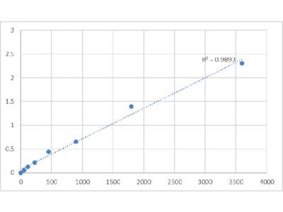 Bovine MYC-Induced Nuclear Antigen (MINA) ELISA Kit