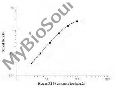 TwoStep Human RBP4 (Retinol Binding Protein 4) ELISA Kit