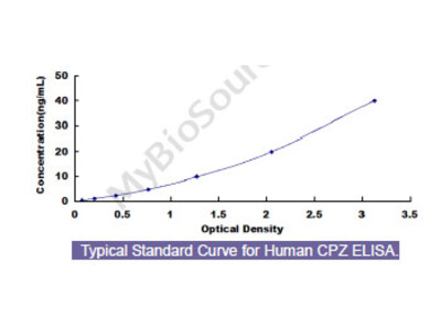 Human Carboxypeptidase Z (CPZ) ELISA Kit