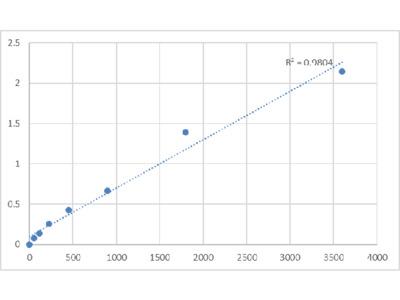 Bovine Matrix Metalloproteinase-20 (MMP20) ELISA Kit