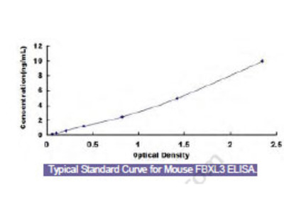Mouse F-Box And Leucine Rich Repeat Protein 3 (FBXL3) ELISA Kit