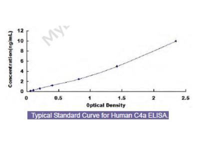 Human Complement Component 4a (C4a) ELISA Kit