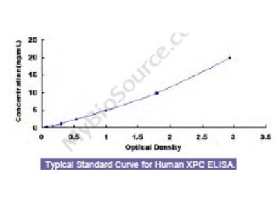Human Xeroderma Pigmentosum, Complementation Group C (XPC) ELISA Kit